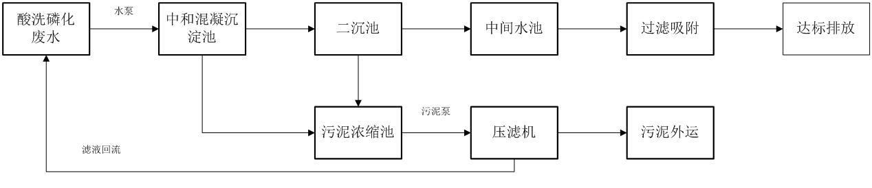 酸洗磷化废水处理工艺流程图