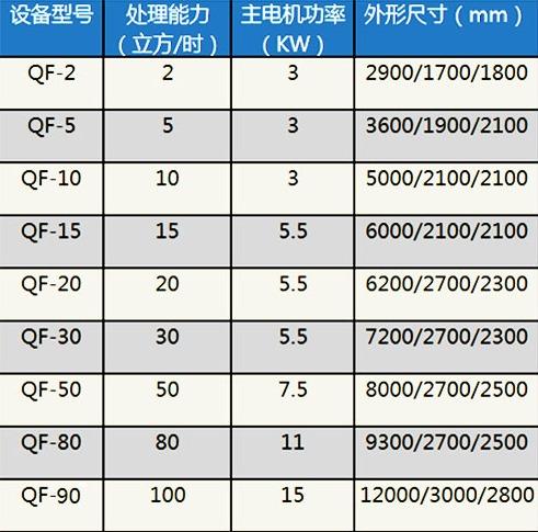 溶气气浮机技术参数