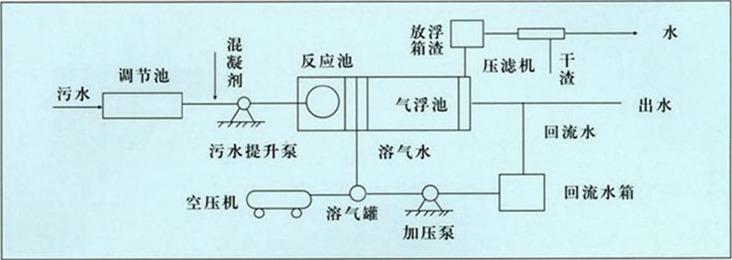 容气气浮机处理污水工艺流程
