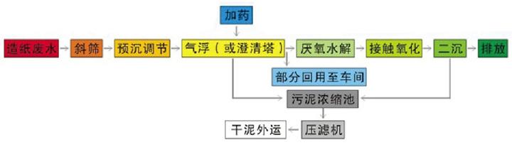 造纸废水处理工艺流程图